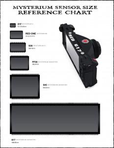 Big photo sensor full of mega-pixels