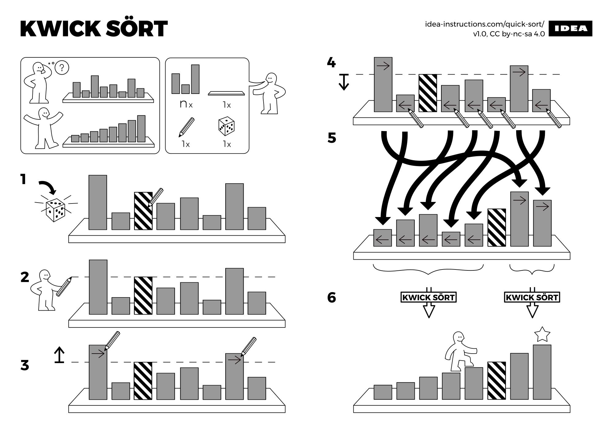 Instructions dans le style IKEA pour des algorithmes d'ordinateur