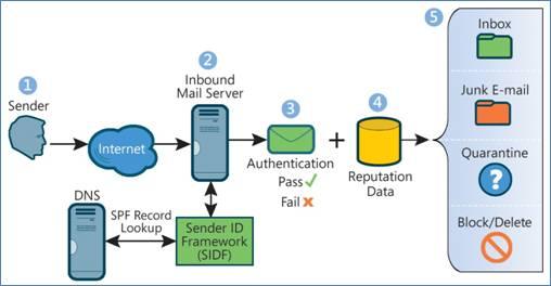 Free et SPF record (DNS) pour mail de domaine